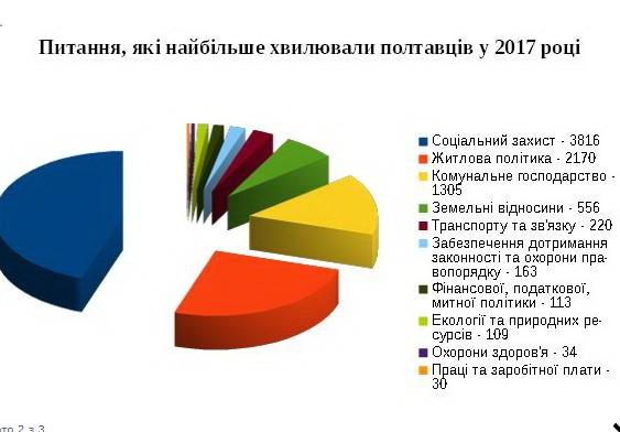 http://www.rada-poltava.gov.ua