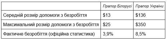 Дані щодо безробіття – із сайту «Белстату» за 3-й квартрал 2019 року, із сайту Державної служби статистики України за 1-е півріччя 2019 року. Розмір допомоги у доларах розрахований приблизно за допомогою конвертера валют