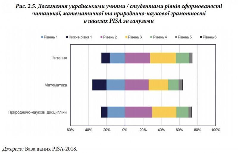 Результати оцінювання PISA