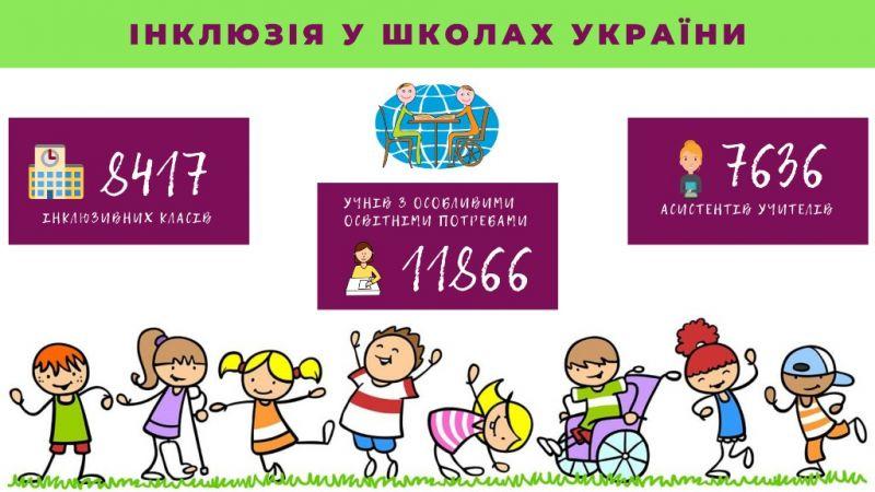 Інклюзія у школах України